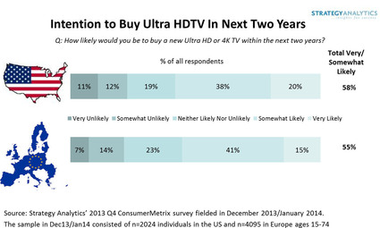 STRATEGY ANALYTICS ULTRA HDTV