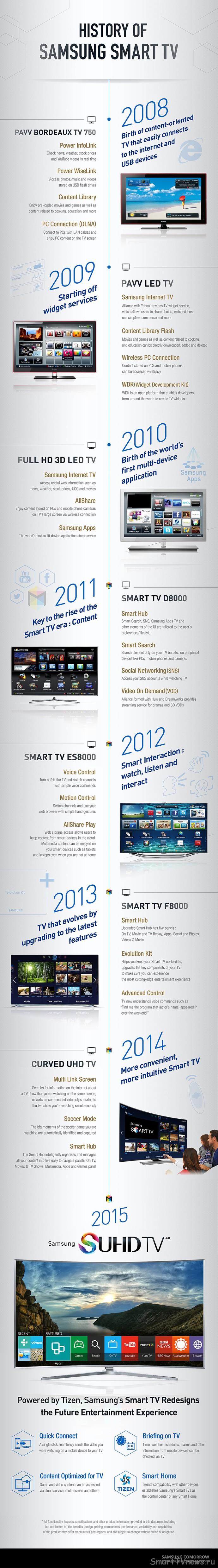 Smart-TV-History-English-Final-Min