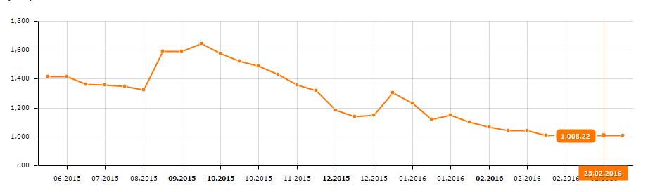 график-цены-LG-49UF850