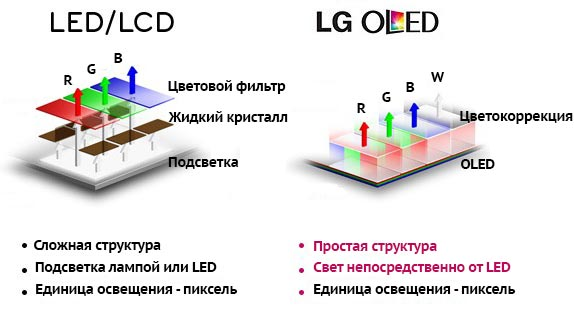 ultrahd.su-OLED-vs-LED-Structure