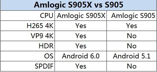 s905x-s905