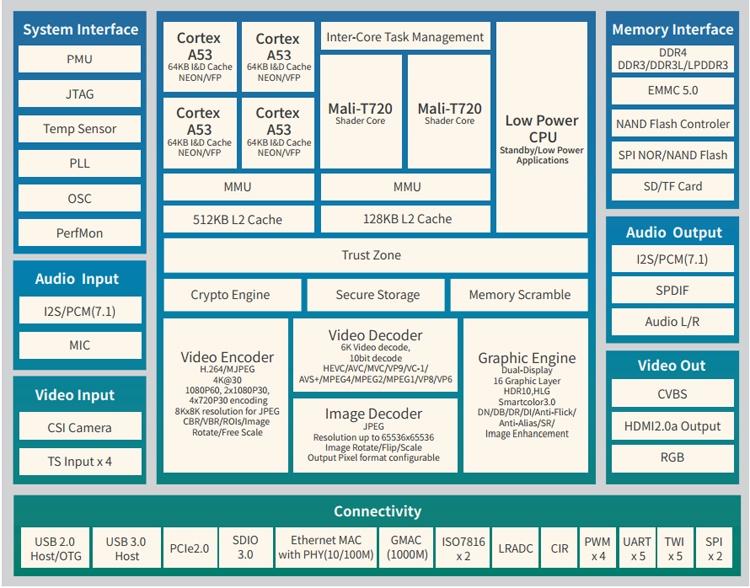 Процессор Allwinner H6 - характеристики