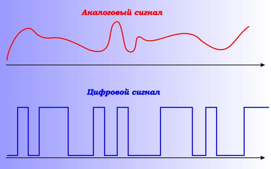 Как сделать цифровой сигнал от аналогово 198