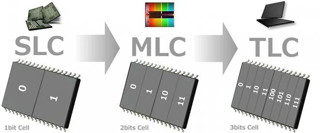 TLC, MLC и SLC